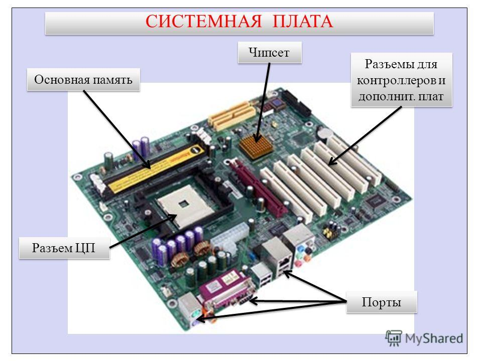 СИСТЕМНАЯ ПЛАТА Основная память Чипсет Порты Разъемы для контроллеров и дополнит. плат Разъем ЦП