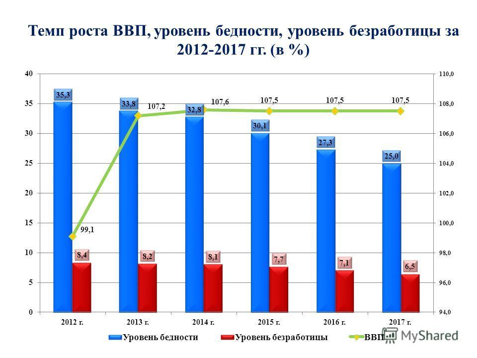 Темп роста ВВП, уровень бедности, уровень безработицы за 2012-2017 гг. (в %)