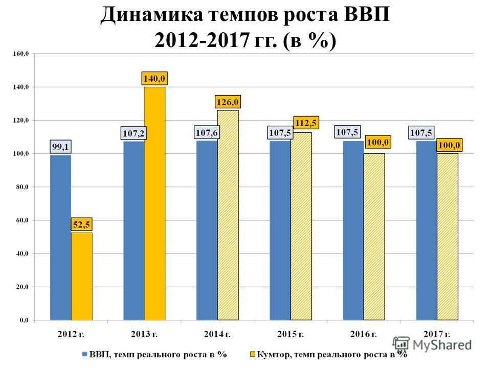 Динамика темпов роста ВВП 2012-2017 гг. (в %)