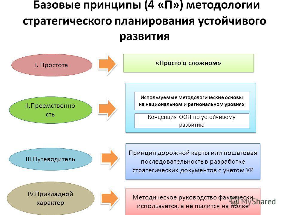 Базовые принципы (4 «П») методологии стратегического планирования устойчивого развития I. Простота II.Преемственно сть III.Путеводитель IV.Прикладной характер «Просто о сложном» Концепция ООН по устойчивому развитию Принцип дорожной карты или пошагов