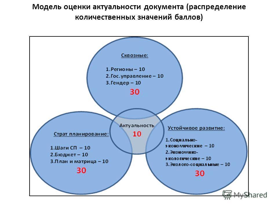 Модель оценки актуальности документа (распределение количественных значений баллов)