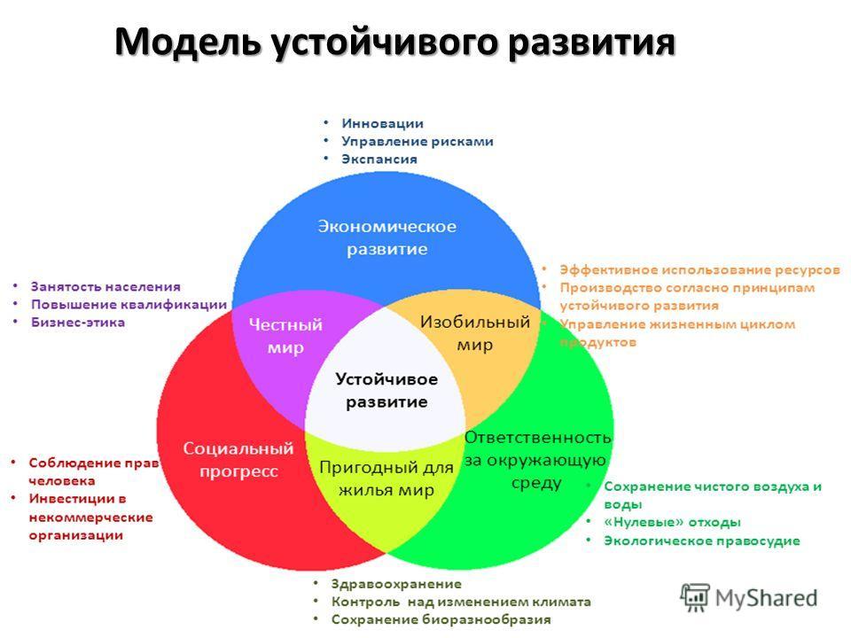 Модель устойчивого развития