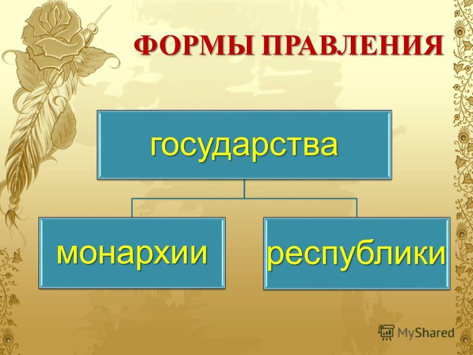 ФОРМЫ ПРАВЛЕНИЯ государства монархииреспублики