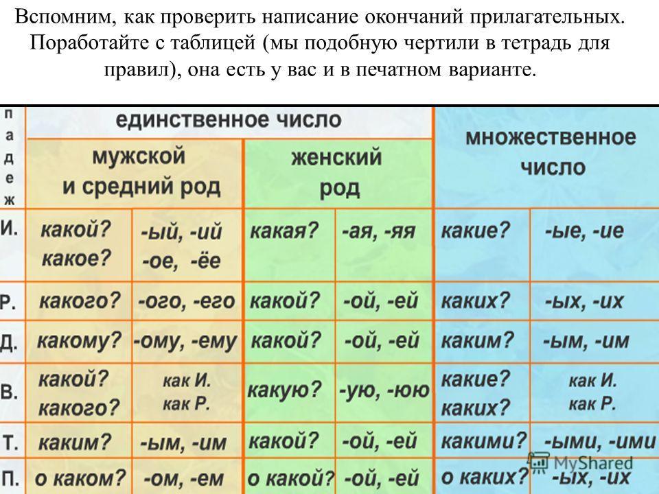 Вспомним, как проверить написание окончаний прилагательных. Поработайте с таблицей (мы подобную чертили в тетрадь для правил), она есть у вас и в печатном варианте.