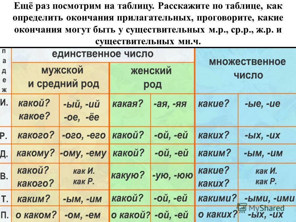 Ещё раз посмотрим на таблицу. Расскажите по таблице, как определить окончания прилагательных, проговорите, какие окончания могут быть у существительных м.р., ср.р., ж.р. и существительных мн.ч.