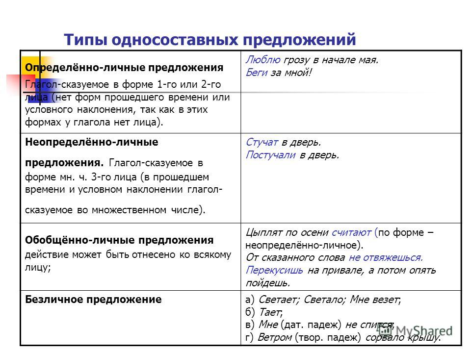 Типы односоставных предложений Определённо-личные предложения Глагол-сказуемое в форме 1-го или 2-го лица (нет форм прошедшего времени или условного наклонения, так как в этих формах у глагола нет лица). Люблю грозу в начале мая. Беги за мной! Неопре