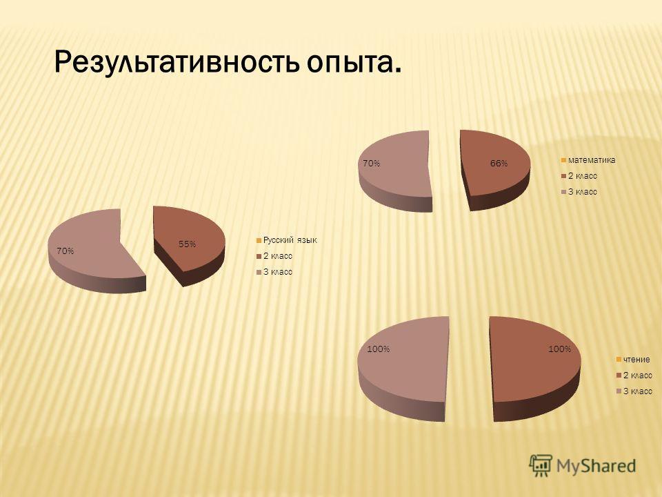 Результативность опыта.