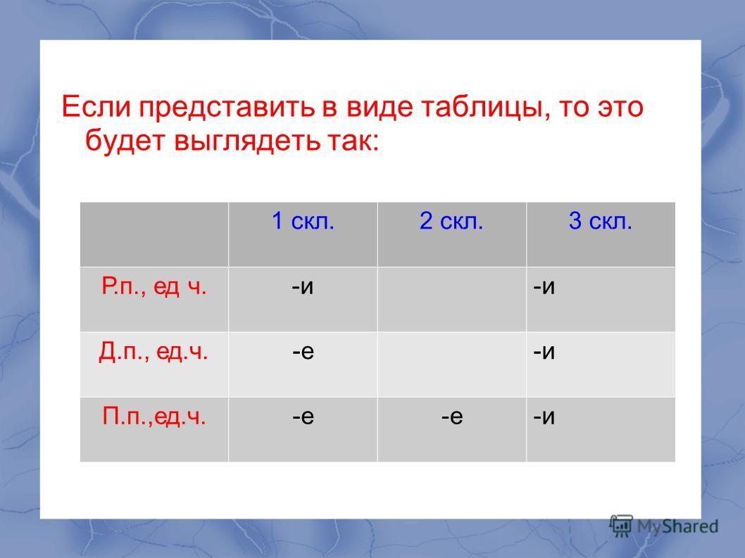 Если представить в виде таблицы, то это будет выглядеть так: 1 скл.2 скл.3 скл. Р.п., ед ч.-и Д.п., ед.ч.-е-и П.п.,ед.ч.-е -и