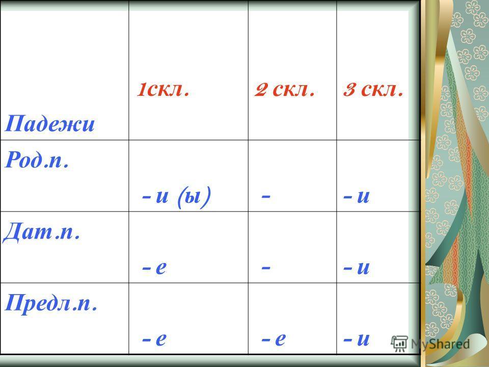 Падежи 1 скл. 2 скл.3 скл. Род. п. - и ( ы ) -- и Дат. п. - е -- и Предл. п. - е - и