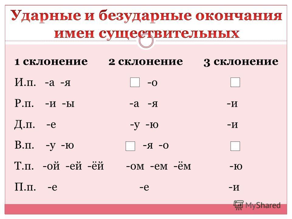 1 склонение 2 склонение 3 склонение И.п. -а -я -о Р.п. -и -ы -а -я -и Д.п. -е -у -ю -и В.п. -у -ю -я -о Т.п. -ой -ей -ёй -ом -ем -ём -ю П.п. -е -е -и