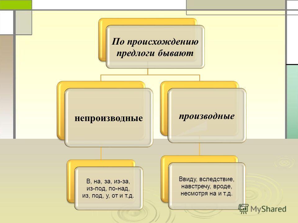 По происхождению предлоги бывают непроизводные В, на, за, из-за, из-под, по-над, из, под, у, от и т.д. производные Ввиду, вследствие, навстречу, вроде, несмотря на и т.д.