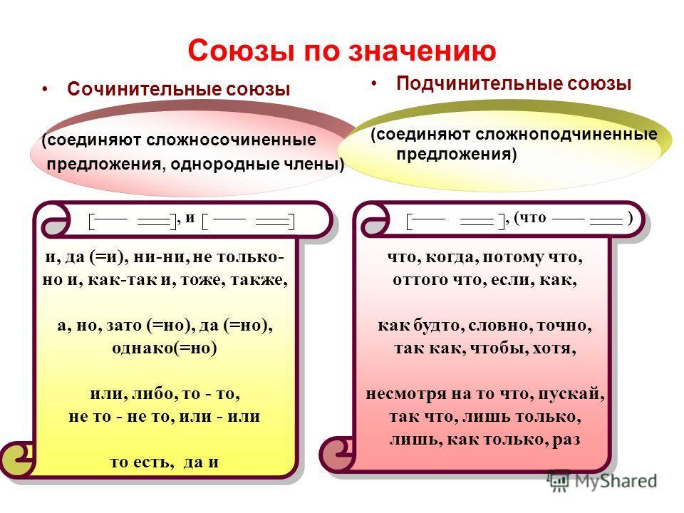 Презентация на тему Служебные части речи ПРЕДЛОГИ СОЮЗЫ ЧАСТИЦЫ  10 Союзы