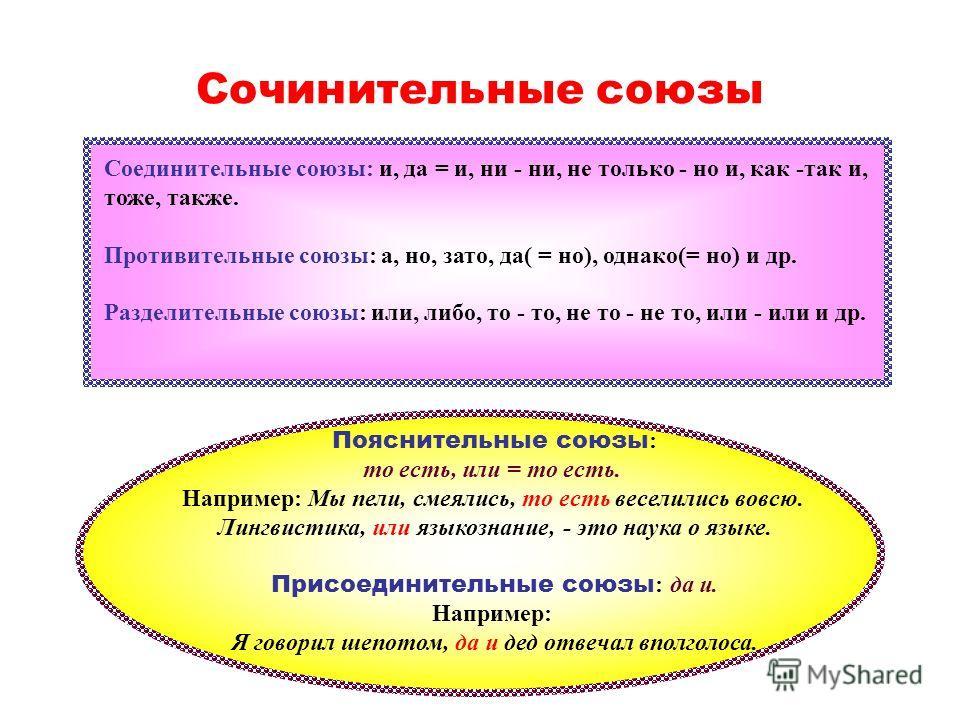Сочинительные союзы Соединительные союзы: и, да = и, ни - ни, не только - но и, как -так и, тоже, также. Противительные союзы: а, но, зато, да( = но), однако(= но) и др. Разделительные союзы: или, либо, то - то, не то - не то, или - или и др. Пояснит