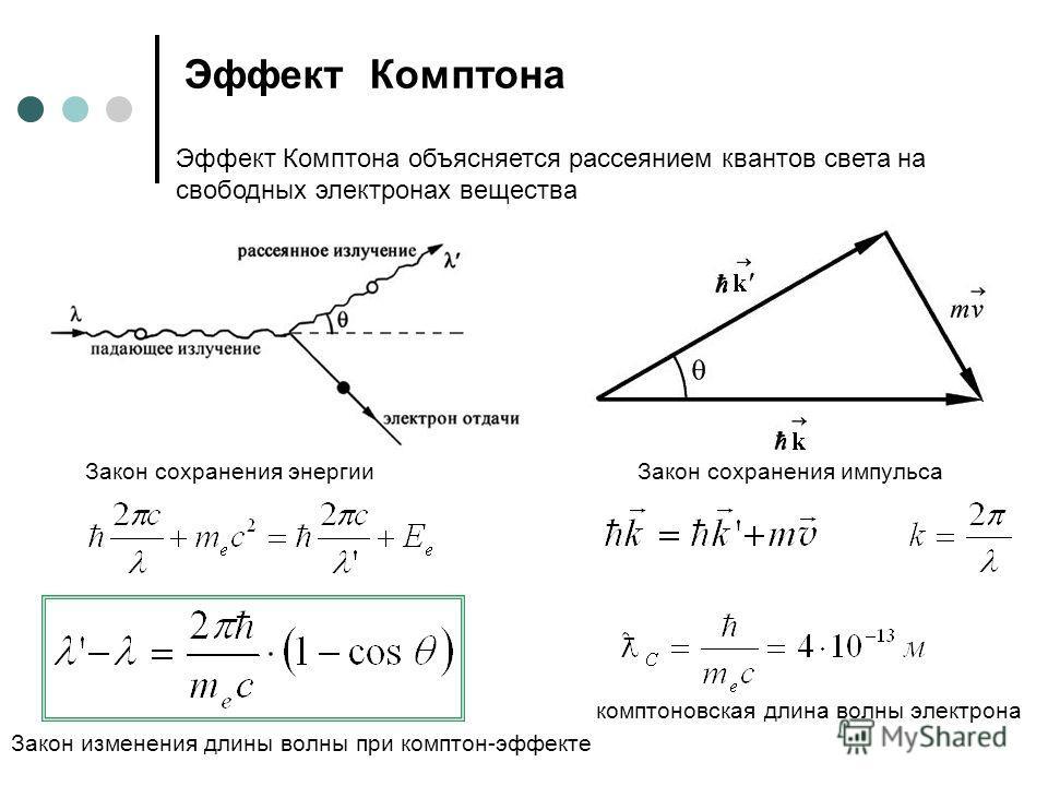 Эффект Комптона Эффект Комптона объясняется рассеянием квантов света на свободных электронах вещества Закон сохранения энергии Закон сохранения импульса комптоновская длина волны электрона Закон изменения длины волны при комптон-эффекте