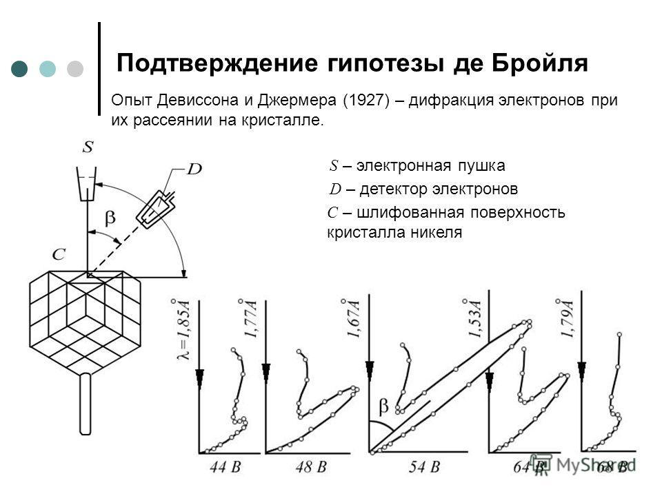 Подтверждение гипотезы де Бройля Опыт Девиссона и Джермера (1927) – дифракция электронов при их рассеянии на кристалле. S – электронная пушка D – детектор электронов С – шлифованная поверхность кристалла никеля
