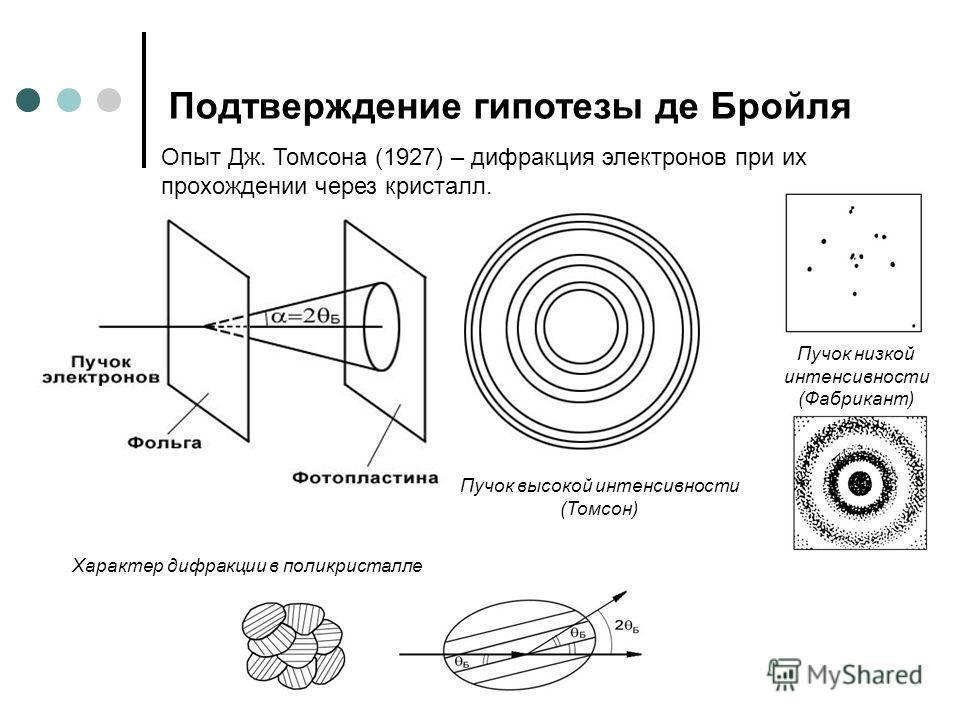 Опыт Дж. Томсона (1927) – дифракция электронов при их прохождении через кристалл. Пучок высокой интенсивности (Томсон) Пучок низкой интенсивности (Фабрикант) Характер дифракции в поликристалле