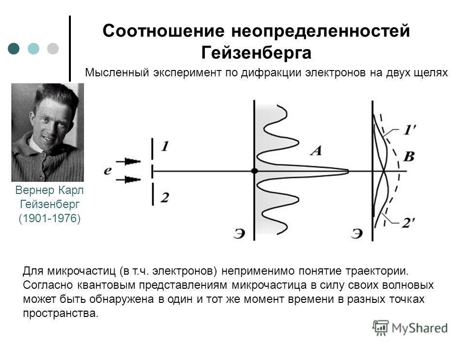 Соотношение неопределенностей Гейзенберга Вернер Карл Гейзенберг (1901-1976) Мысленный эксперимент по дифракции электронов на двух щелях Для микрочастиц (в т.ч. электронов) неприменимо понятие траектории. Согласно квантовым представлениям микрочастиц
