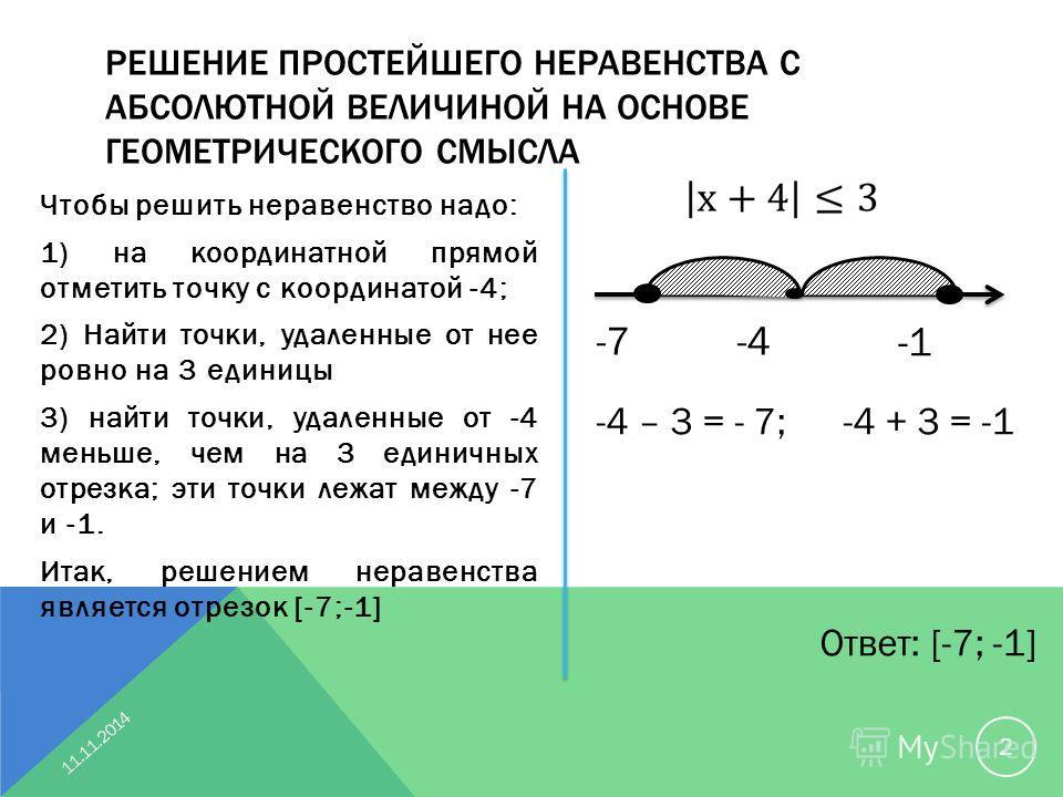 РЕШЕНИЕ ПРОСТЕЙШЕГО НЕРАВЕНСТВА С АБСОЛЮТНОЙ ВЕЛИЧИНОЙ НА ОСНОВЕ ГЕОМЕТРИЧЕСКОГО СМЫСЛА Чтобы решить неравенство надо: 1) на координатной прямой отметить точку с координатой -4; 2) Найти точки, удаленные от нее ровно на 3 единицы 3) найти точки, удал