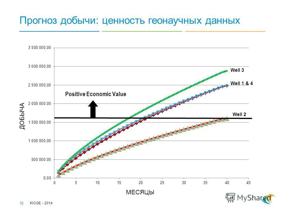 МЕСЯЦЫ ДОБЫЧА Прогноз добычи: ценность геонаучных данных KIOGE - 2014 16