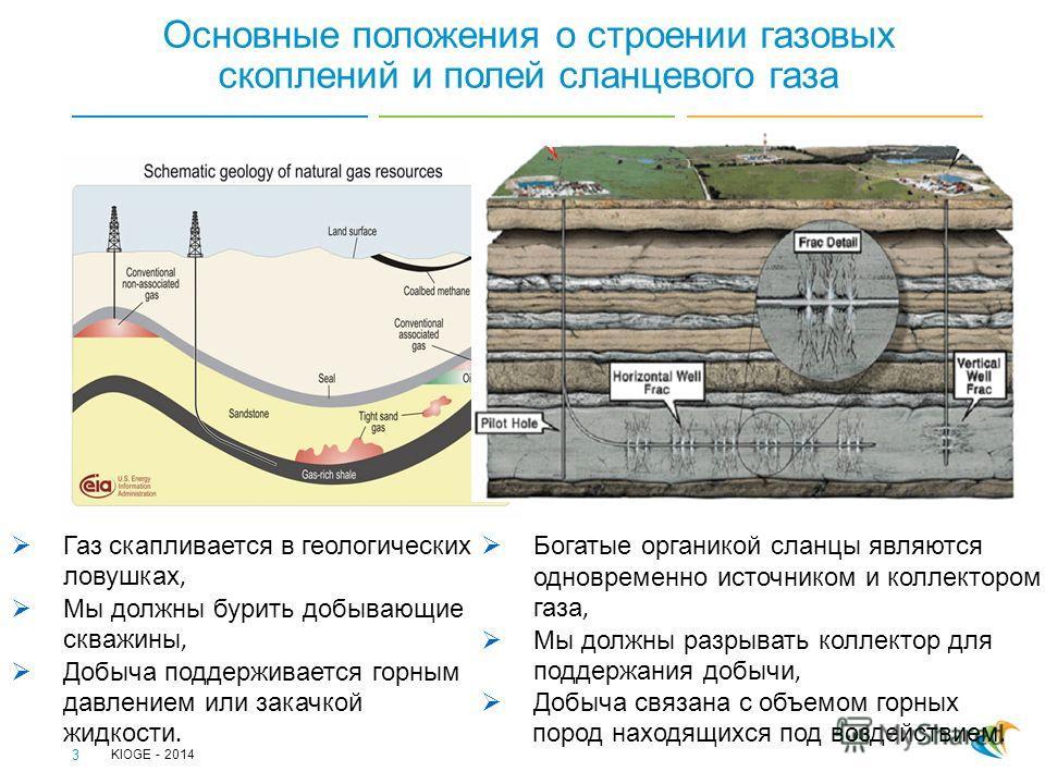 Основные положения о строении газовых скоплений и полей сланцевого газа 3 Богатые органикой сланцы являются одновременно источником и коллектором газа, Мы должны разрывать коллектор для поддержания добычи, Добыча связана с объемом горных пород находя