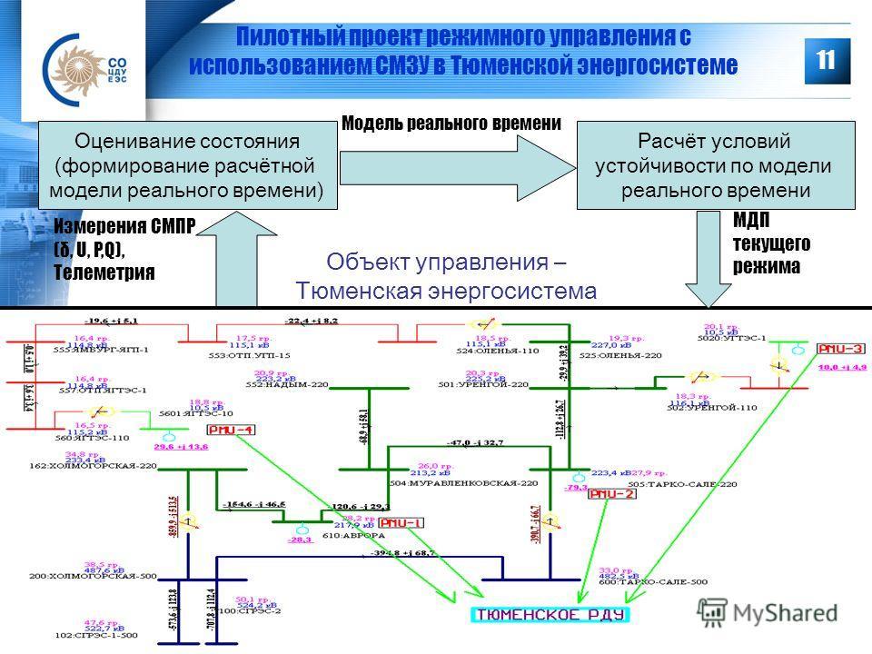11 Пилотный проект режимного управления с использованием СМЗУ в Тюменской энергосистеме Объект управления – Тюменская энергосистема Измерения СМПР (δ, U, P,Q), Телеметрия Оценивание состояния (формирование расчётной модели реального времени) Модель р