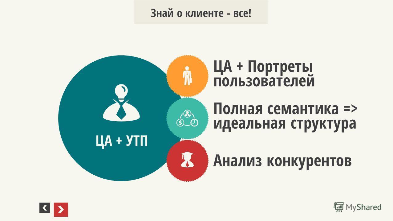 ЦА + УТП ЦА + Портреты пользователей Полная семантика => идеальная структура Анализ конкурентов Знай о клиенте - все!