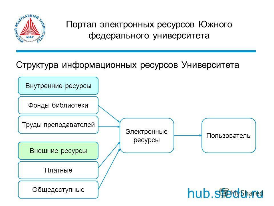Портал электронных ресурсов Южного федерального университета hub.sfedu.ru Структура информационных ресурсов Университета Пользователь Фонды библиотеки Электронные ресурсы Внутренние ресурсы Внешние ресурсы Платные Общедоступные Труды преподавателей