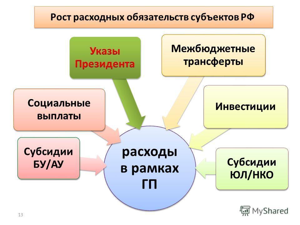 13 расходы в рамках ГП Рост расходных обязательств субъектов РФ