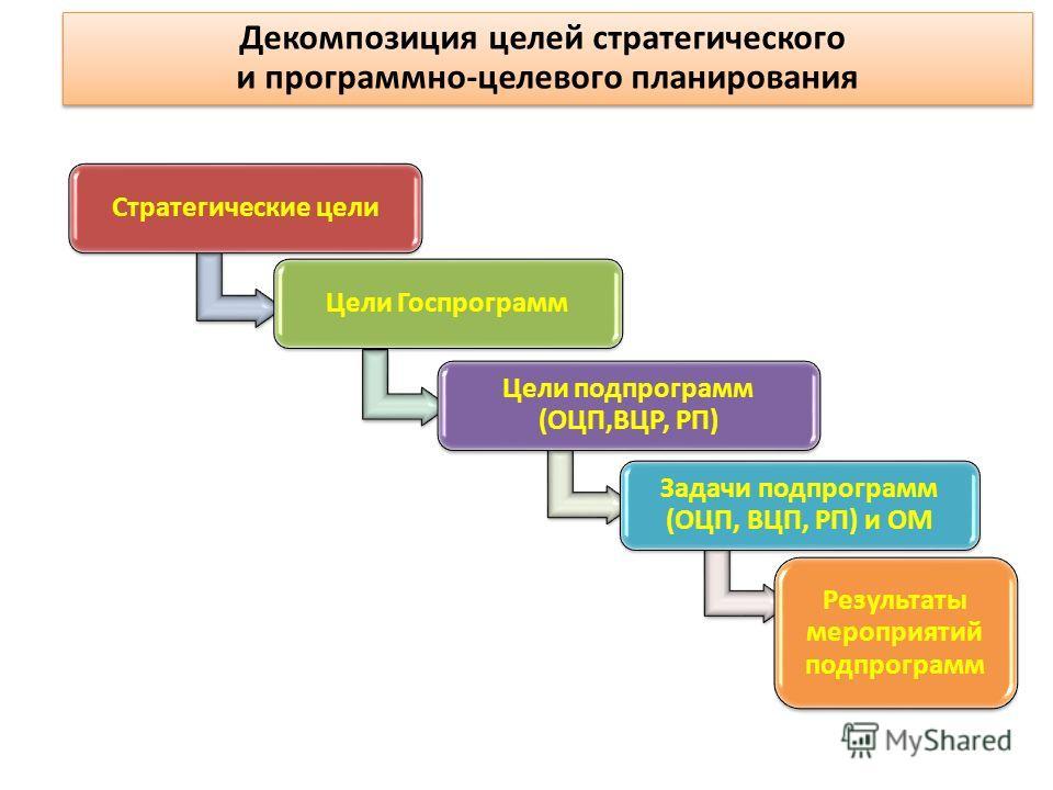 Декомпозиция целей стратегического и программно-целевого планирования Стратегические цели Цели Госпрограмм Цели подпрограмм (ОЦП,ВЦР, РП) Задачи подпрограмм (ОЦП, ВЦП, РП) и ОМ Результаты мероприятий подпрограмм