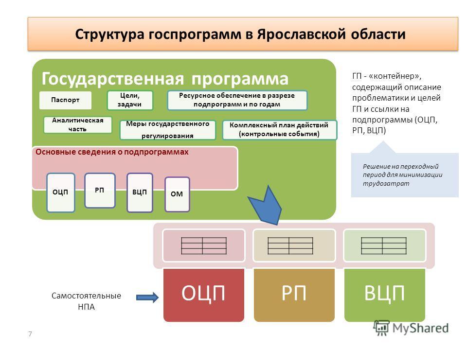 7 Что представляет собой государственная программа? ОЦПРПВЦП Государственная программа Паспорт Аналитическая часть Цели, задачи Меры государственного регулирования Комплексный план действий (контрольные события) Ресурсное обеспечение в разрезе подпро