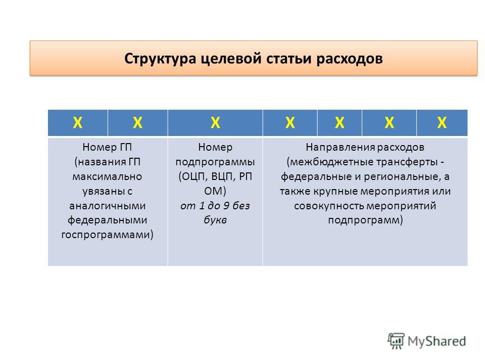 Структура целевой статьи расходов ХХХХХХХ Номер ГП (названия ГП максимально увязаны с аналогичными федеральными госпрограммами) Номер подпрограммы (ОЦП, ВЦП, РП ОМ) от 1 до 9 без букв Направления расходов (межбюджетные трансферты - федеральные и реги