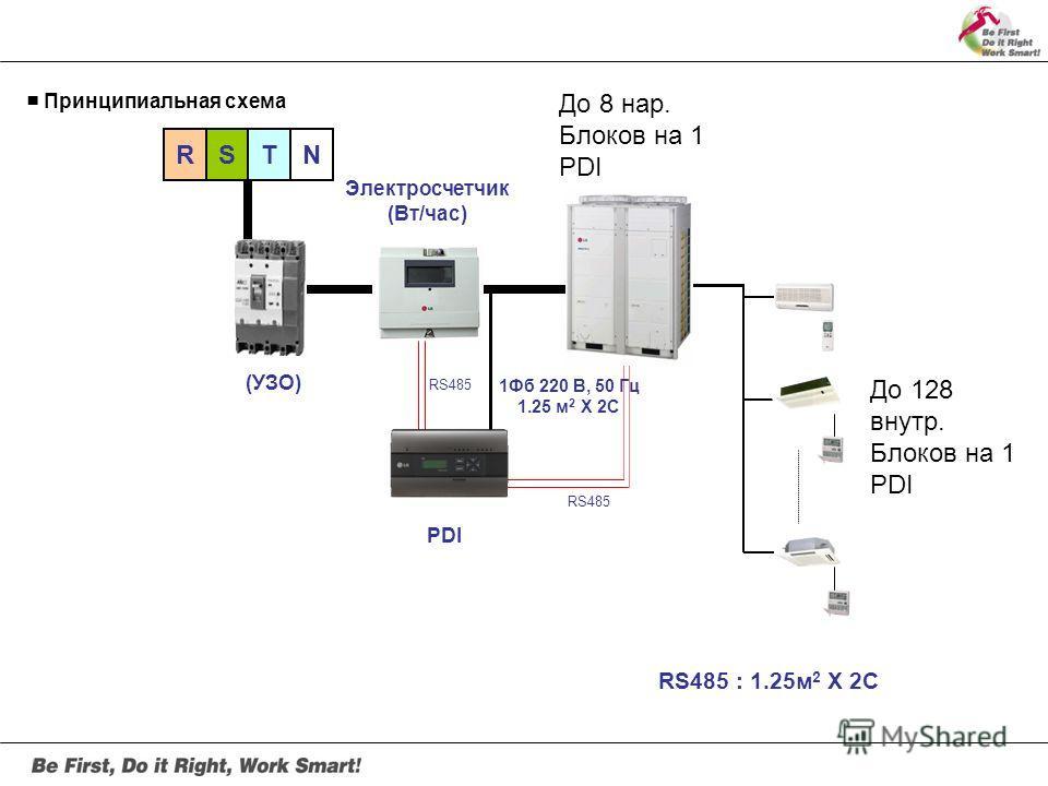 PDI Электросчетчик (Вт/час) (УЗО) RS485 RSTN Принципиальная схема RS485 : 1.25 м 2 X 2C 1Фб 220 В, 50 Гц 1.25 м 2 X 2C До 8 нар. Блоков на 1 PDI До 128 внутр. Блоков на 1 PDI
