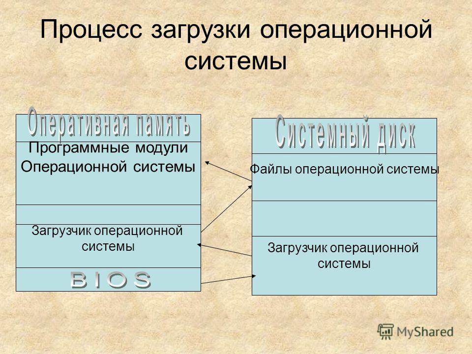 Процесс загрузки операционной системы Программные модули Операционной системы Загрузчик операционной системы Файлы операционной системы Загрузчик операционной системы