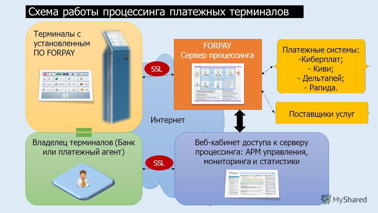 Интернет Терминалы с установленным ПО FORPAY Веб-кабинет доступа к серверу процессинга: АРМ управления, мониторинга и статистики FORPAY Сервер процессинга Владелец терминалов (Банк или платежный агент) Схема работы процессинга платежных терминалов SS