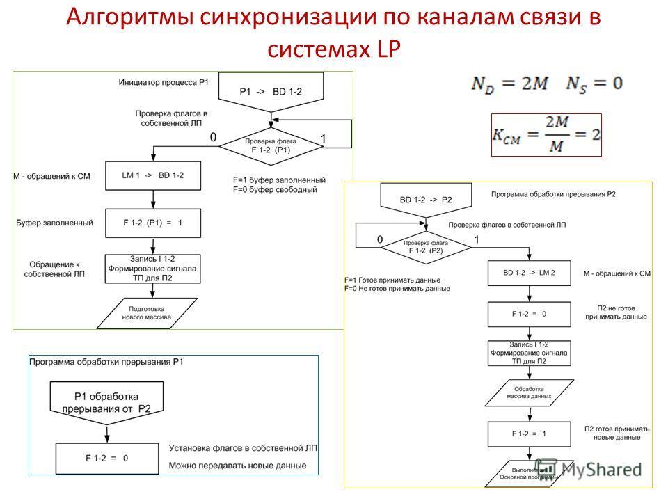 Алгоритмы синхронизации по каналам связи в системах LP