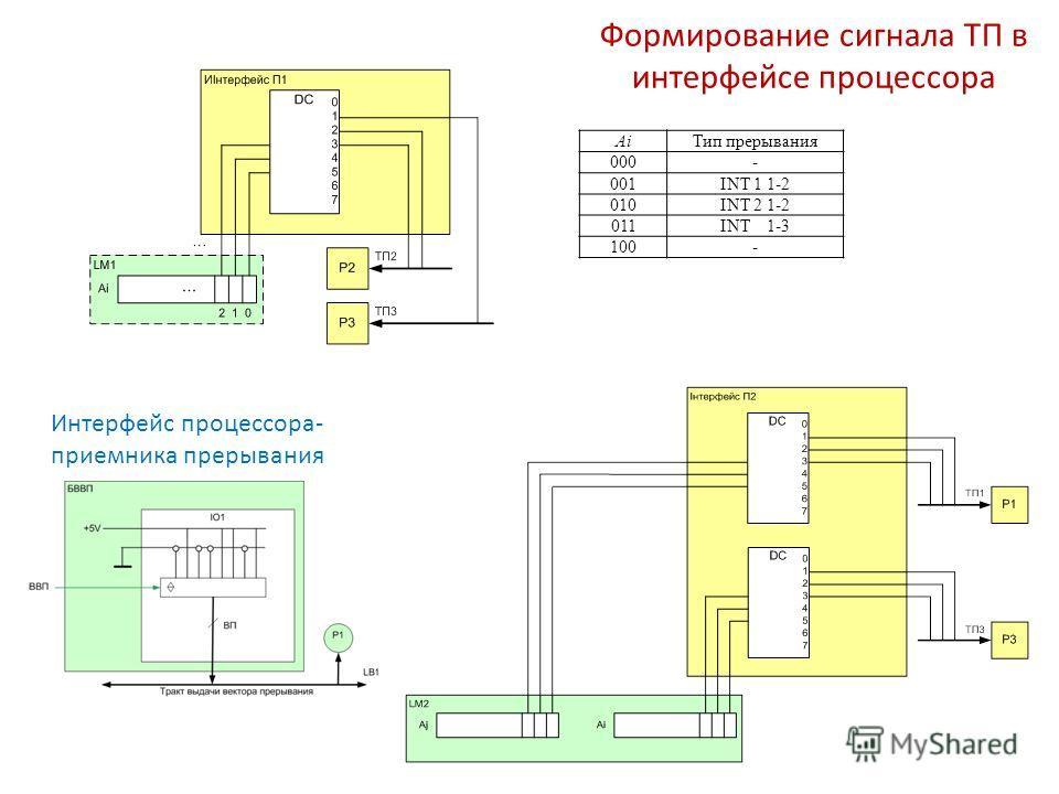Формирование сигнала ТП в интерфейсе процессора Ai Тип прерывания 000- 001INT 1 1-2 010INT 2 1-2 011INT 1-3 100- Интерфейс процессора- приемника прерывания