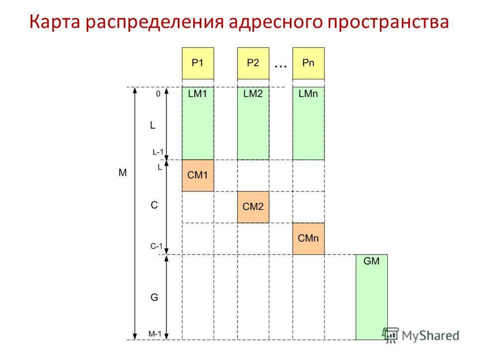 Карта распределения адресного пространства