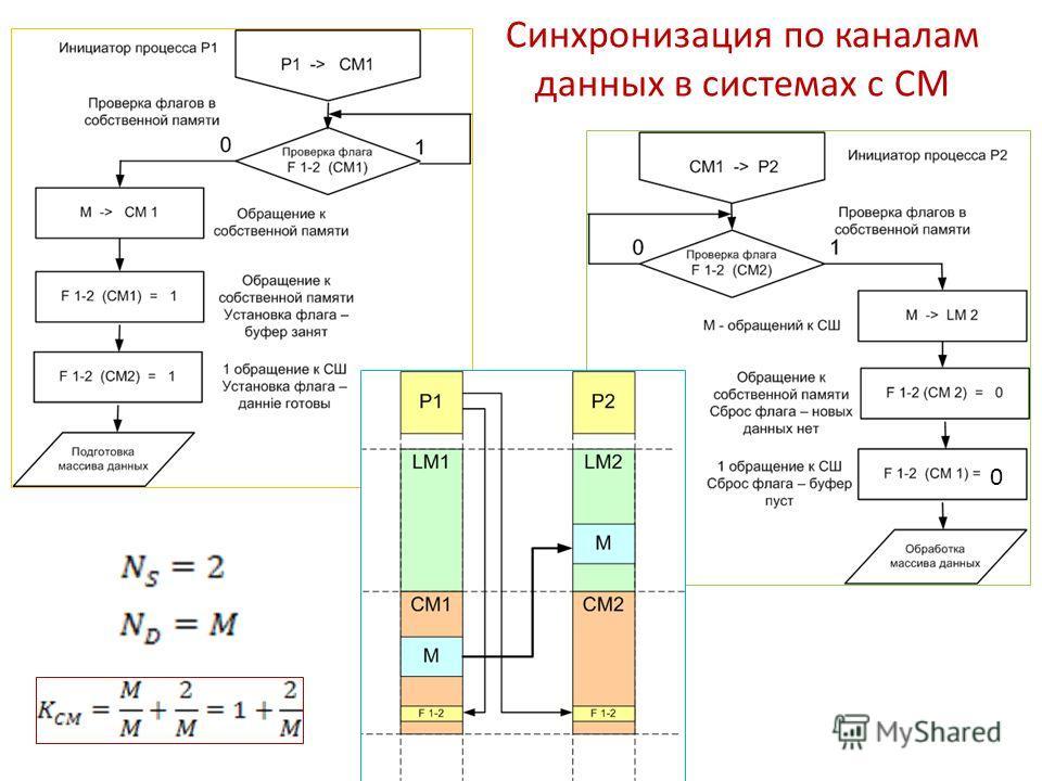 Синхронизация по каналам данных в системах с СМ 0