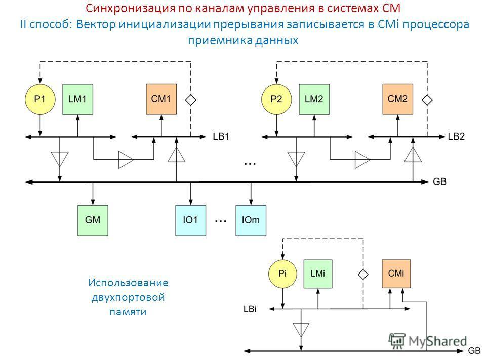Синхронизация по каналам управления в системах СМ II способ: Вектор инициализации прерывания записывается в CMi процессора приемника данных Использование двухпортовой памяти