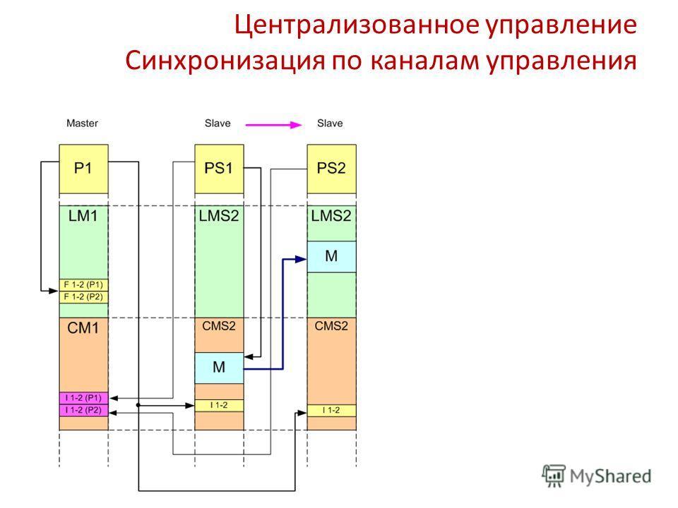 Централизованное управление Синхронизация по каналам управления