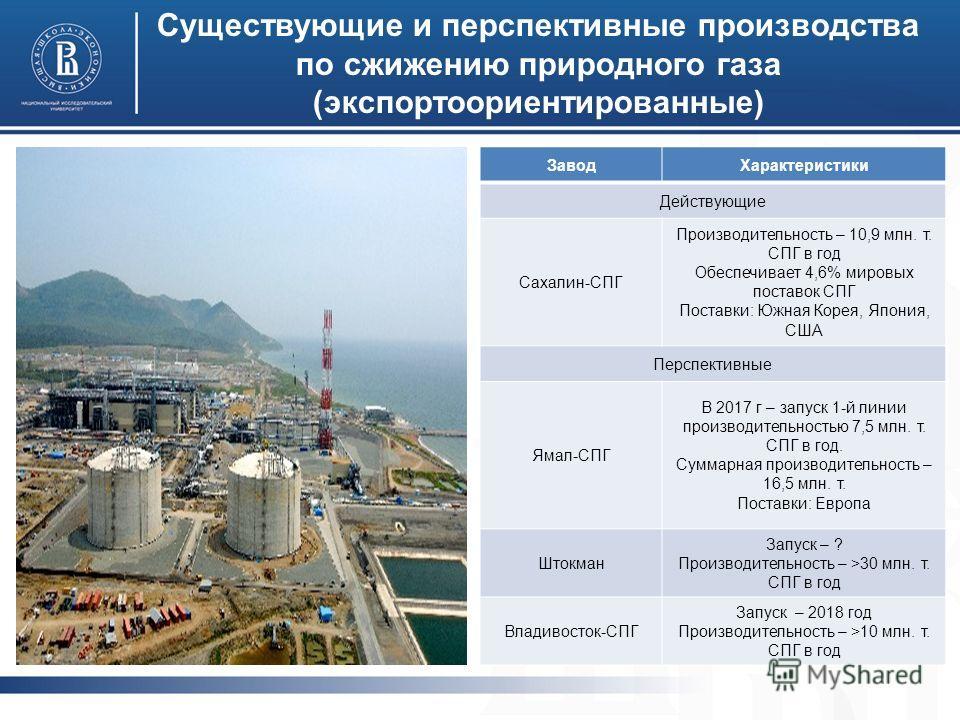 Существующие и перспективные производства по сжижению природного газа (экспортоориентированные) Завод Характеристики Действующие Сахалин-СПГ Производительность – 10,9 млн. т. СПГ в год Обеспечивает 4,6% мировых поставок СПГ Поставки: Южная Корея, Япо