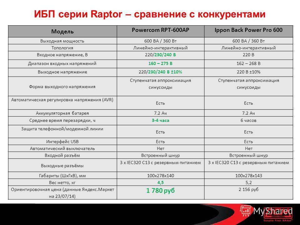ИБП серии Raptor – сравнение с конкурентами Модель Powercom RPT-600AРIppon Back Power Pro 600 Выходная мощность 600 ВА / 360 Вт Топология Линейно-интерактивный Входное напряжение, В220/230/240 В220 В Диапазон входных напряжений 160 – 275 В162 – 268 В