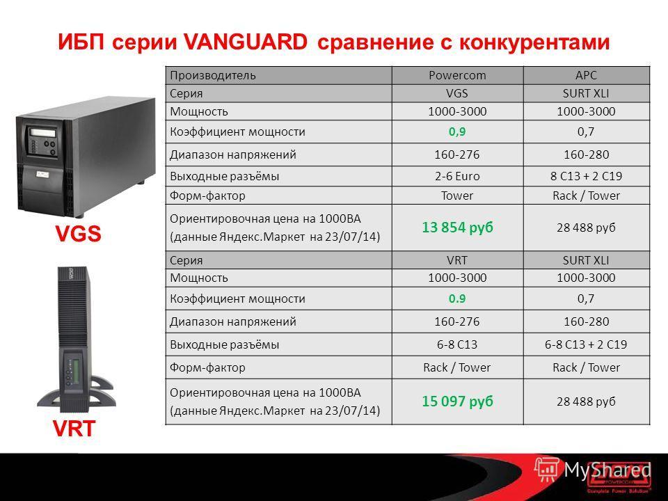 ИБП серии VANGUARD сравнение с конкурентами ПроизводительPowercomAPC СерияVGSSURT XLI Мощность 1000-3000 Коэффициент мощности 0,90,7 Диапазон напряжений 160-276160-280 Выходные разъёмы 2-6 Euro8 C13 + 2 C19 Форм-факторTowerRack / Tower Ориентировочна