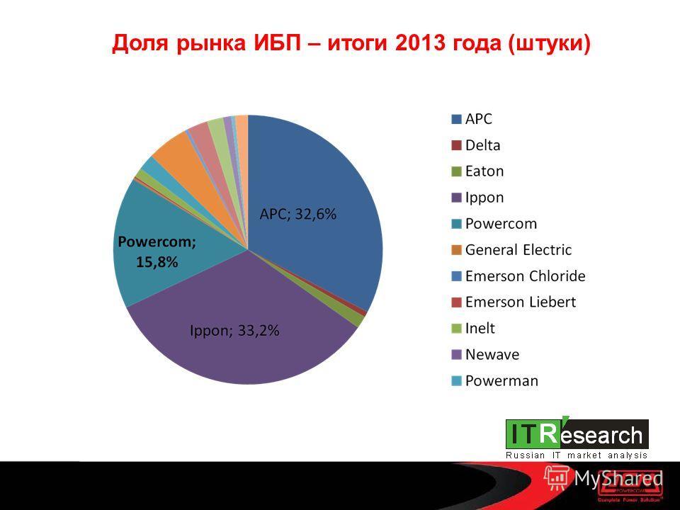 Доля рынка ИБП – итоги 2013 года (штуки)
