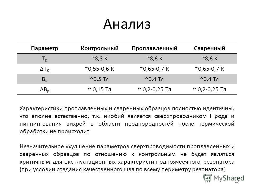 Анализ Параметр КонтрольныйПроплавленный Сваренный TKTK ~8,8 K~8,6 K ΔTKΔTK ~0,55-0,6 K~0,65-0,7 K Вк Вк ~0,5 Тл~0,4 Тл ΔBKΔBK ~ 0,15 Тл~ 0,2-0,25 Тл Характеристики проплавленных и сваренных образцов полностью идентичны, что вполне естественно, т.к.