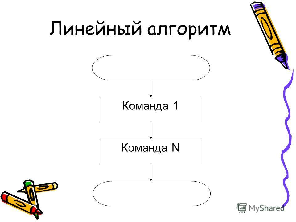 Линейный алгоритм Команда 1 Команда N