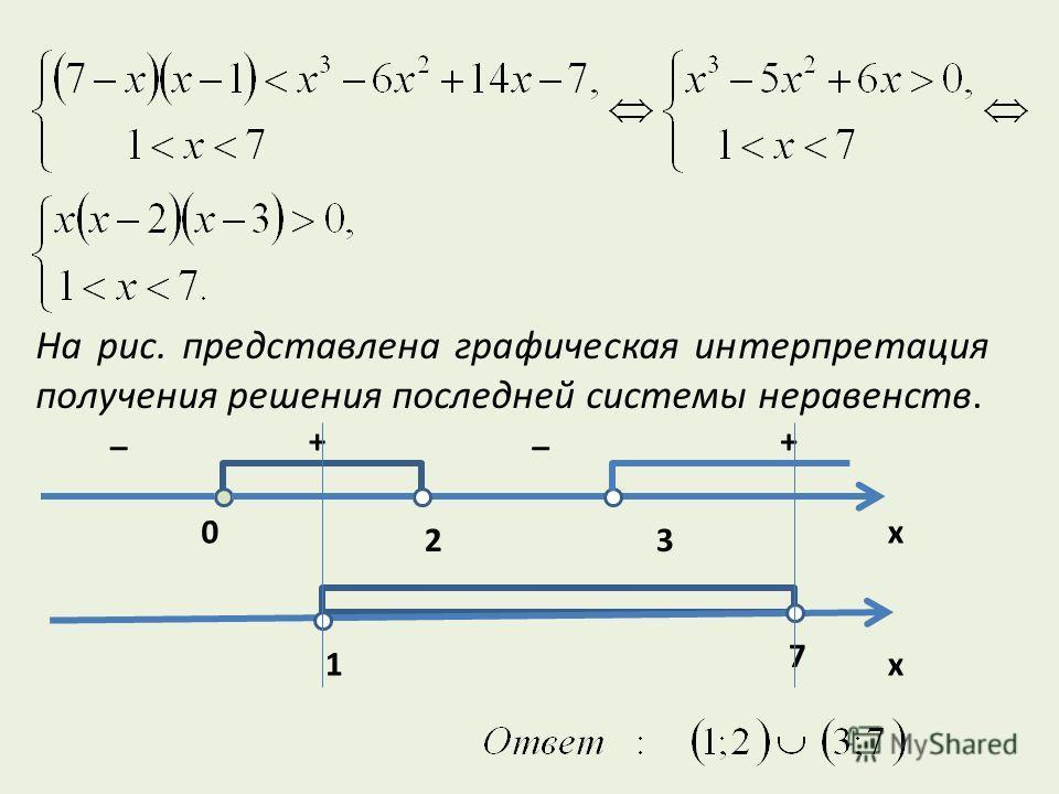 На рис. представлена графическая интерпретация получения решения последней системы неравенств. _ + _ + x 3 0 2 1 7 x