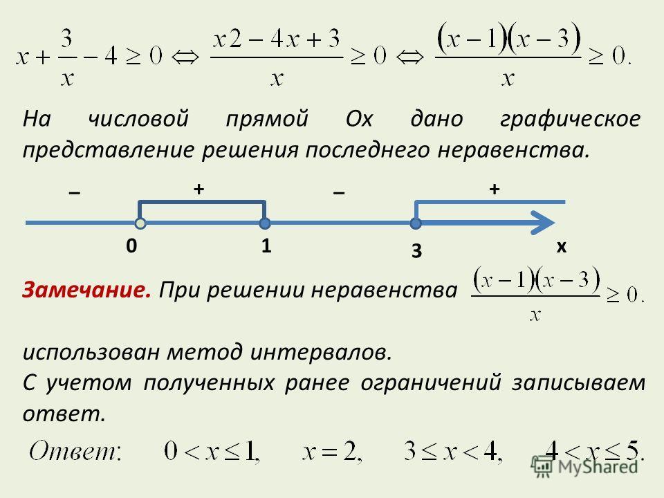 На числовой прямой Ox дано графическое представление решения последнего неравенства. 3 _ + _ + x10 Замечание. При решении неравенства использован метод интервалов. С учетом полученных ранее ограничений записываем ответ.