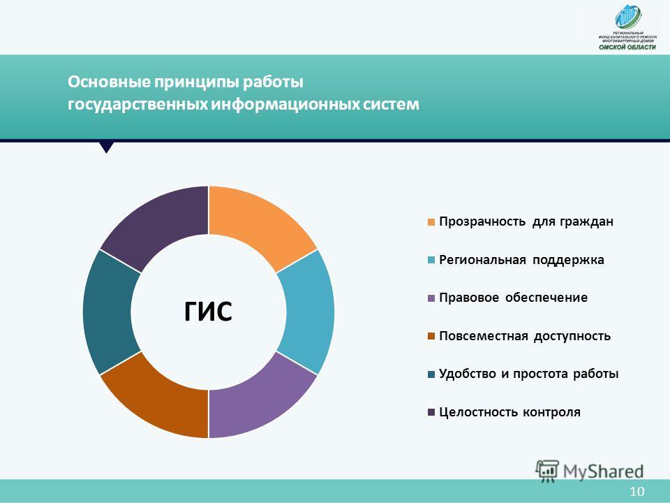 Основные принципы работы государственных информационных систем 10 ГИС