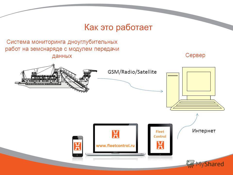 Как это работает Система мониторинга дноуглубительных работ на земснаряде с модулем передачи данных GSM/Radio/Satellite Сервер Интернет